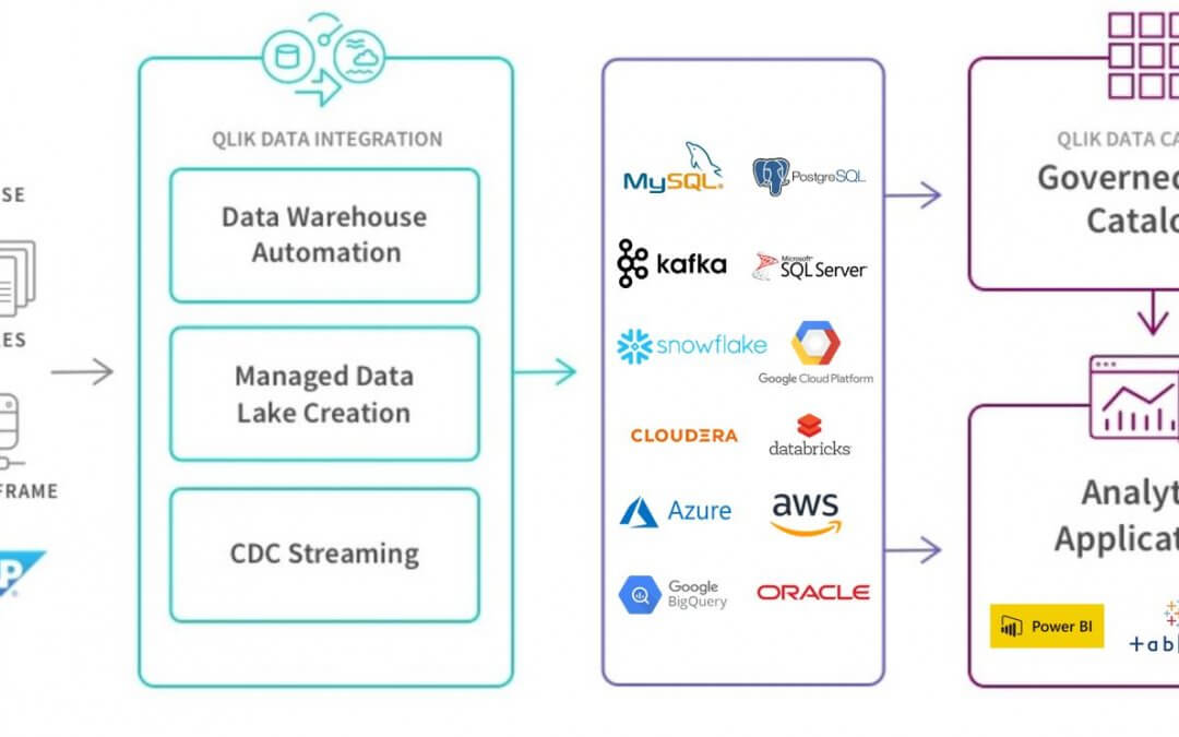 Qlik Data Integration – Attunity : Télécharger et tester Qlik Replicate gratuitement